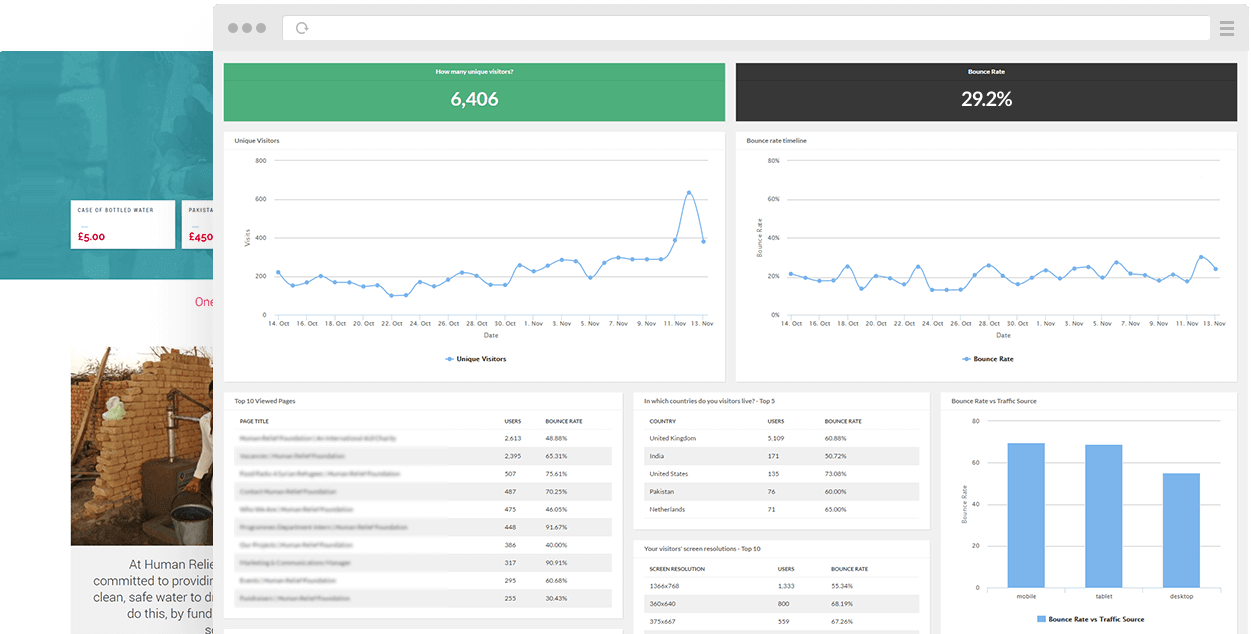 i3Media CMS analytics example 2